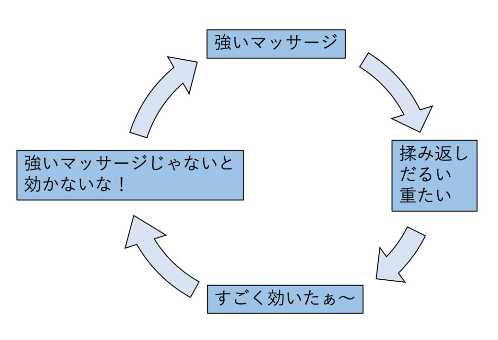 マッサージ悪循環